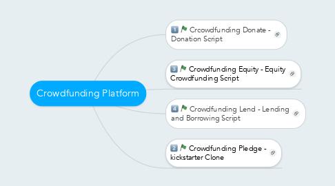 Mind Map: Crowdfunding Platform