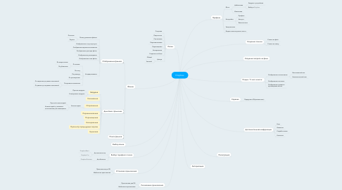 Mind Map: Dropbox