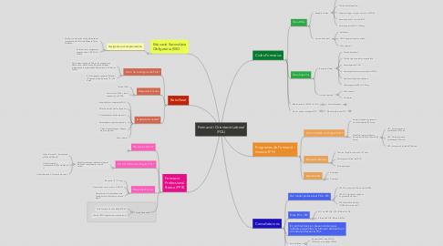 Mind Map: Formació i Orientació Laboral (FOL)