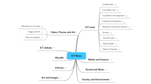 Mind Map: ICT Menu