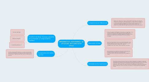Mind Map: APRENDIZAJE AUTONOMO: eje articulador de la educación virtual
