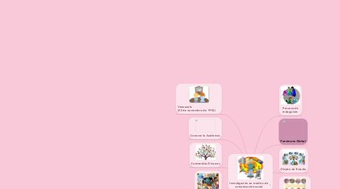 Mind Map: Investigación en medios de comunicación social