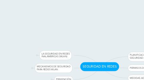 Mind Map: SEGURIDAD EN REDES