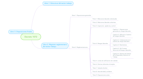 Mind Map: Decreto 1072