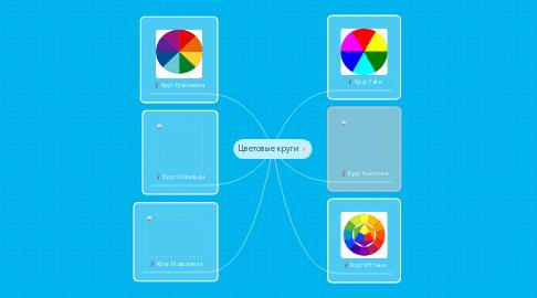 Mind Map: Цветовые круги