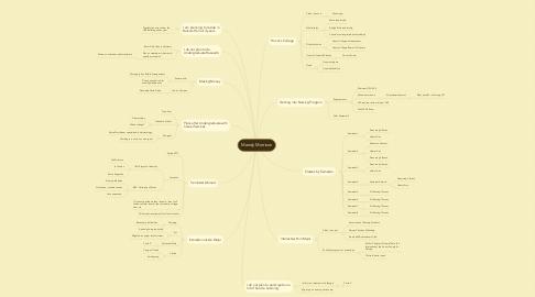 Mind Map: Mandy Morrison