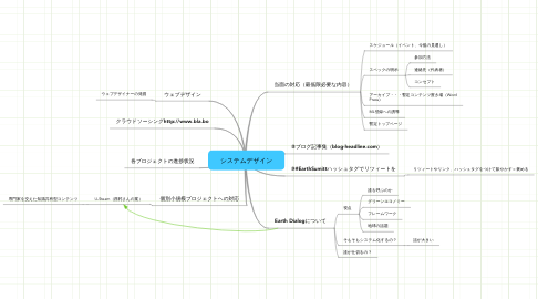 Mind Map: システムデザイン