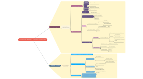 Mind Map: ESTRATEGIAS DE APRENDIZAJE AUTOGESTIVO Y COLABORATIVO