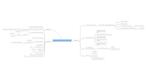 Mind Map: Помощник креативного директора