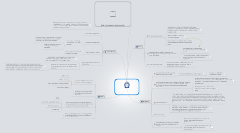 Mind Map: Learning Environments:  Flexible Units of Time