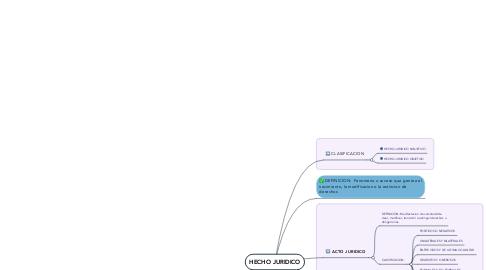 Mind Map: HECHO JURIDICO