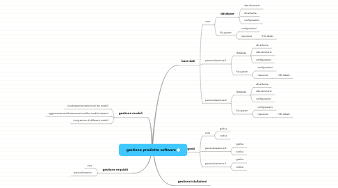 Mind Map: gestione prodotto software