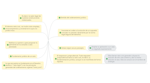 Mind Map: RATIO IURIS
