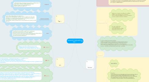 Mind Map: อัตลักษณ์เรา อัตลักษณ์เขา กลุ่ม 2