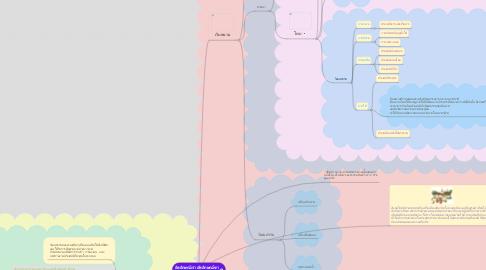 Mind Map: อัตลักษณ์เรา อัตลักษณ์เขา กลุ่ม 3