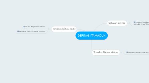 Mind Map: DEFINASI TAMADUN