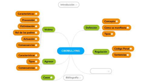Mind Map: CIBERBULLYING