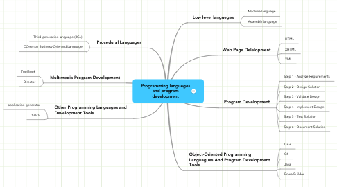 Mind Map: Programming langueges and program development
