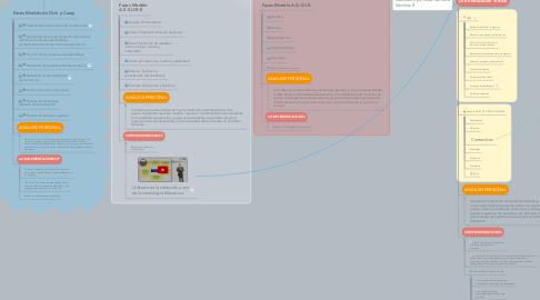 Mind Map: Diseño Instruccional V2