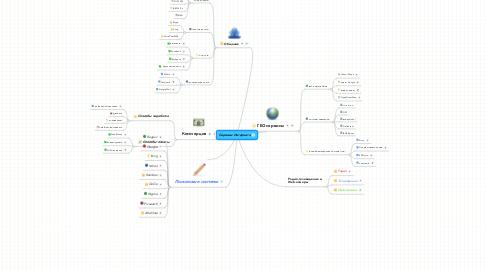 Mind Map: Сервисы Интернета