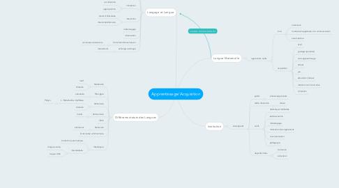Mind Map: Apprentissage/Acquisition
