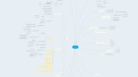 Mind Map: Dropbox