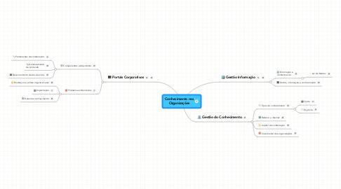 Mind Map: Conhecimento nas Organizações