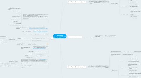 Mind Map: Ерошенко Григорий_ДЗ№1_VIP