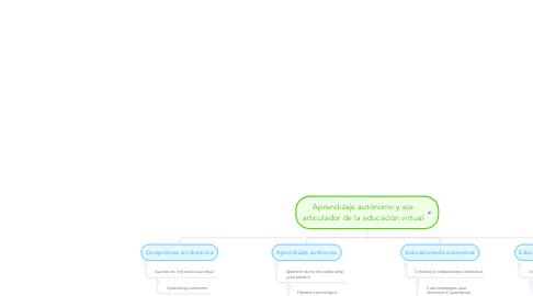 Mind Map: Aprendizaje autónomo y eje articulador de la educación virtual