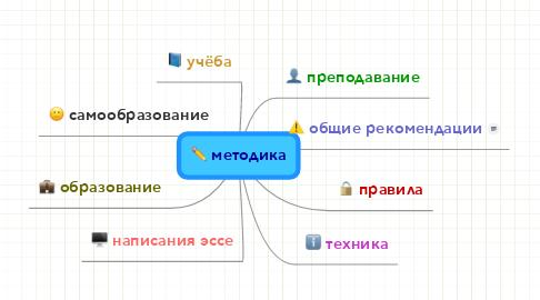 Mind Map: методика
