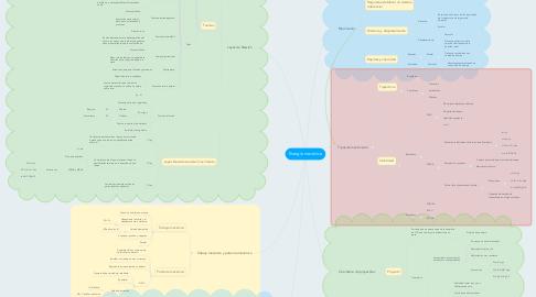 Mind Map: Energía mecánica