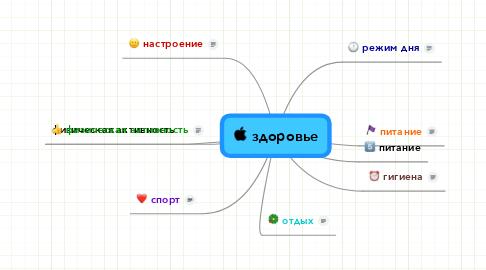Mind Map: здоровье