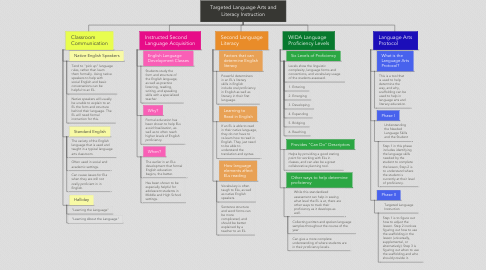 Mind Map: Targeted Language Arts and Literacy Instruction