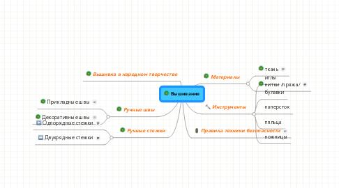 Mind Map: Вышивание
