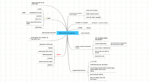 Mind Map: Elektronische leeromgeving....