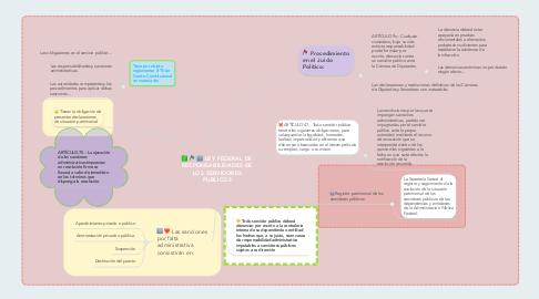 Mind Map: LEY FEDERAL DE RESPONSABILIDADES DE LOS SERVIDORES PUBLICOS