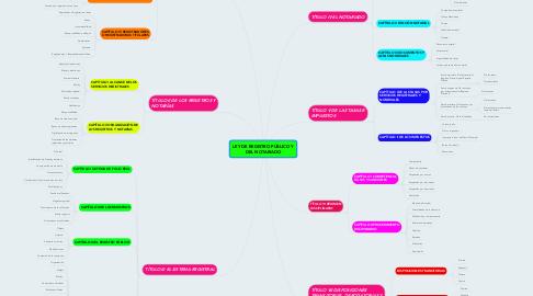 Mind Map: LEY DE REGISTRO PÚBLICO Y DEL NOTARIADO