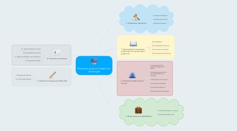 Mind Map: Mecanismos para la deteccion de ataques