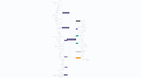 Mind Map: Meteor.js Competencies