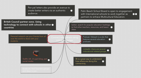 Mind Map: Connect with others using online resourses