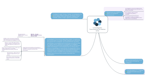 Mind Map: La Investigación Comunicacional en América Latina