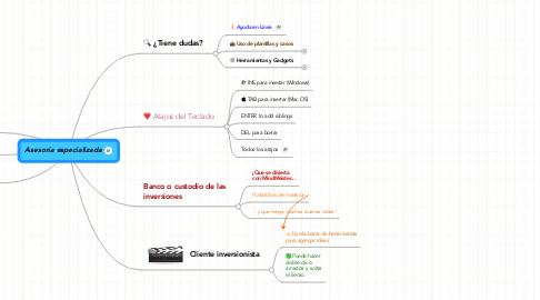 Mind Map: Asesoría especializada