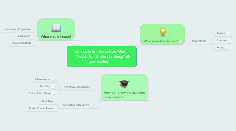 """Mind Map: Curricula & Instruction: Use """"Teach for Understanding"""" principles."""