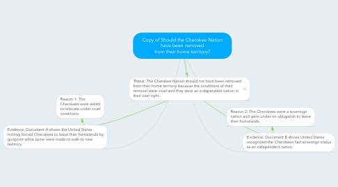 Mind Map: Copy of Should the Cherokee Nation have been removed from their home territory?