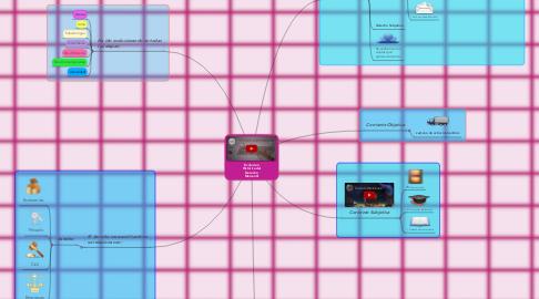 Mind Map: Evolucion Historica del Derecho Mercantil