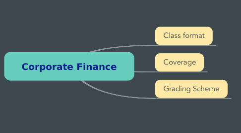 Mind Map: BA 207 Corporate Finance