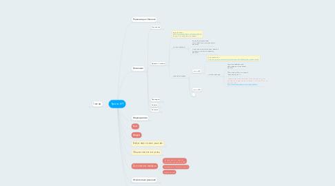 Mind Map: Транс-ИТ