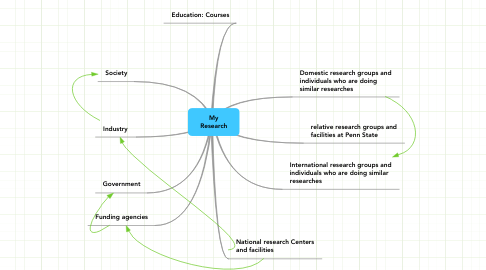 Mind Map: My