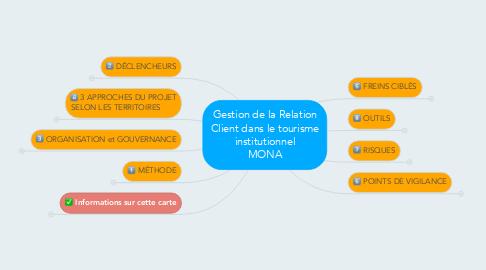Mind Map: Gestion de la RelationClient dans le tourismeinstitutionnel MOPA - 2016