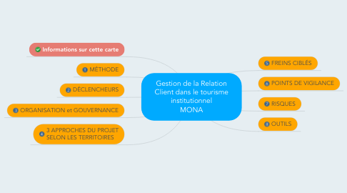 Mind Map: Gestion de la Relation Client dans le tourisme institutionnel MONA